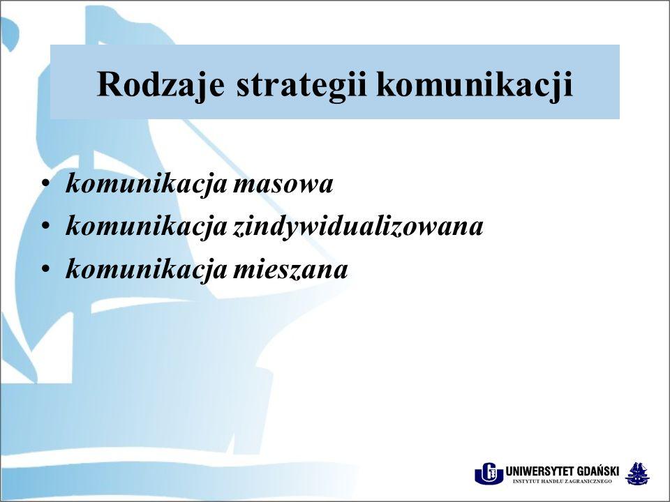Rodzaje strategii komunikacji