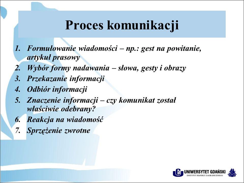 Proces komunikacji Formułowanie wiadomości – np.: gest na powitanie, artykuł prasowy. Wybór formy nadawania – słowa, gesty i obrazy.