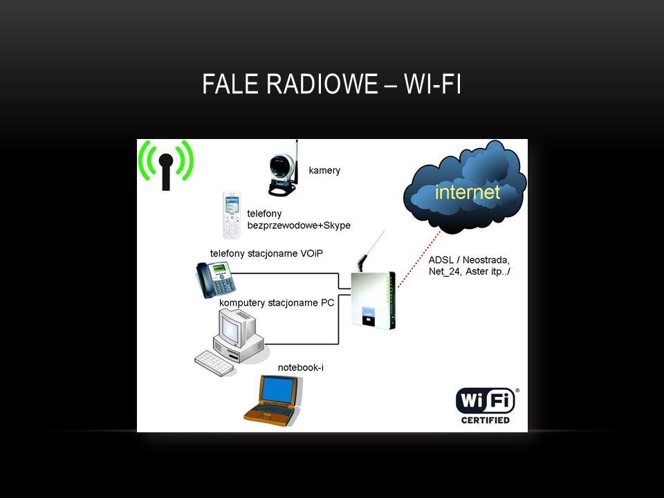 Fale radiowe – wi-fi