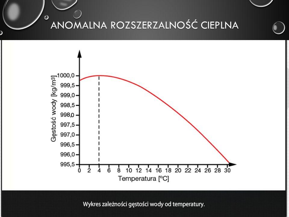 Anomalna rozszerzalność cieplna
