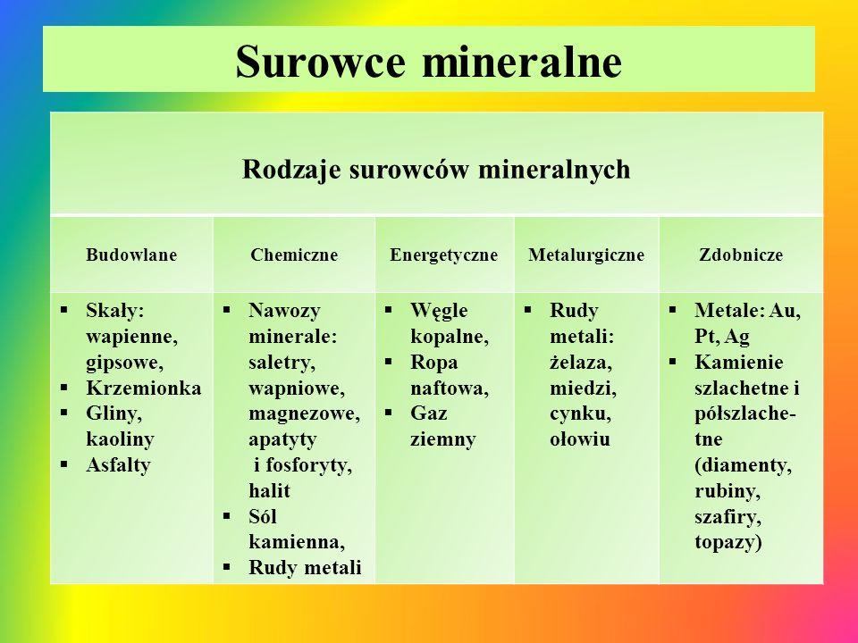 Rodzaje surowców mineralnych