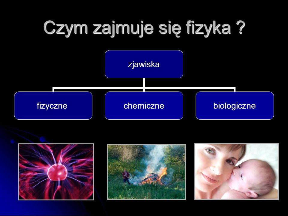 Czym zajmuje się fizyka