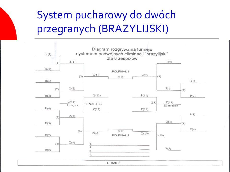 System pucharowy do dwóch przegranych (BRAZYLIJSKI)