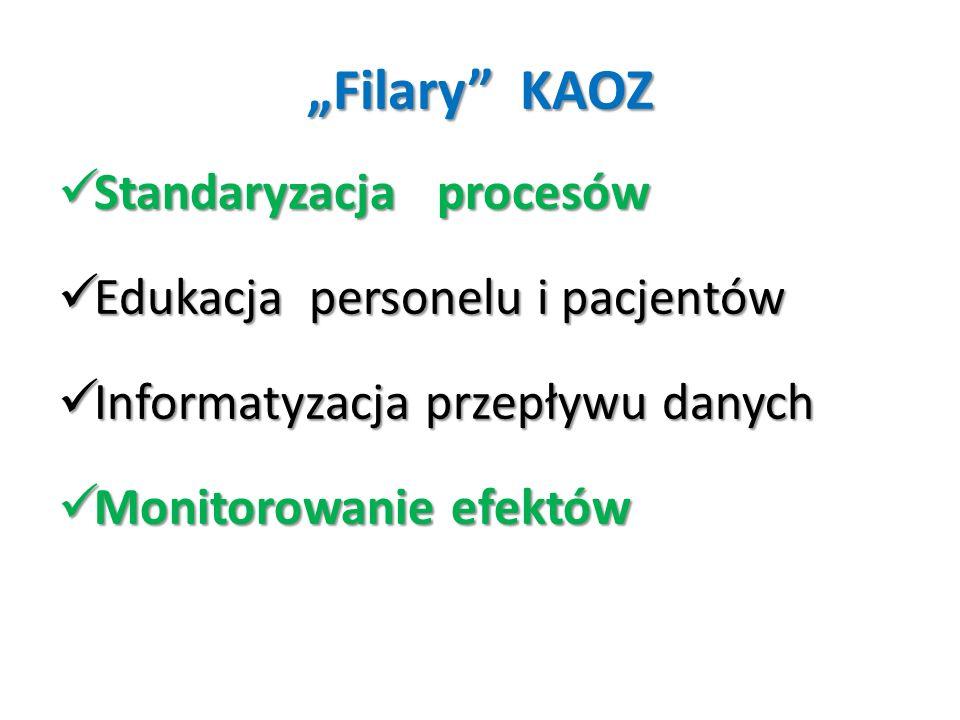"""""""Filary KAOZ Standaryzacja procesów Edukacja personelu i pacjentów"""