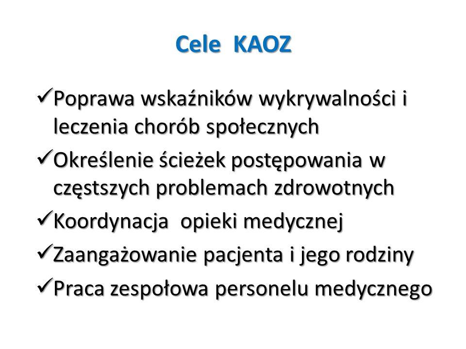 Cele KAOZ Poprawa wskaźników wykrywalności i leczenia chorób społecznych. Określenie ścieżek postępowania w częstszych problemach zdrowotnych.