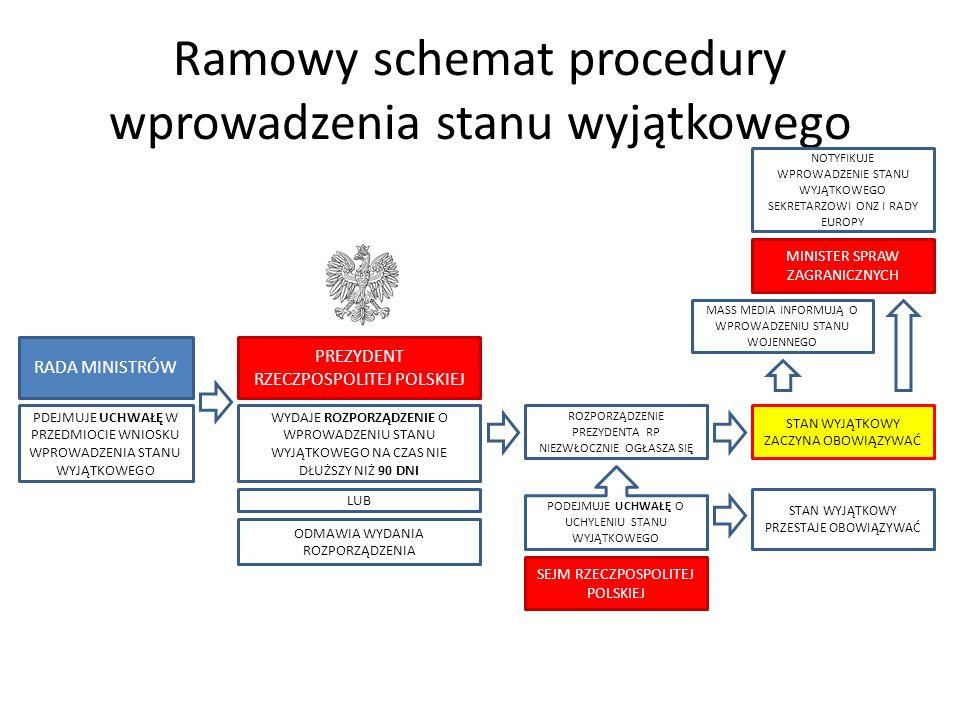 Ramowy schemat procedury wprowadzenia stanu wyjątkowego