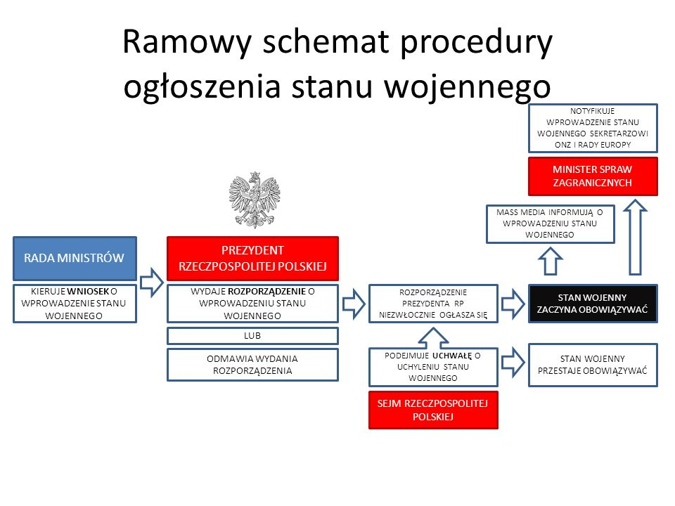Ramowy schemat procedury ogłoszenia stanu wojennego