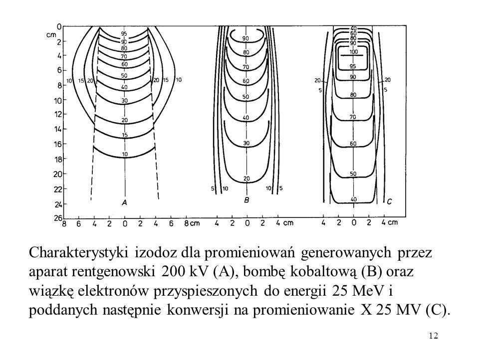 Charakterystyki izodoz dla promieniowań generowanych przez aparat rentgenowski 200 kV (A), bombę kobaltową (B) oraz wiązkę elektronów przyspieszonych do energii 25 MeV i poddanych następnie konwersji na promieniowanie X 25 MV (C).