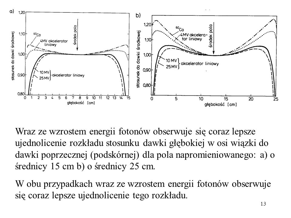 Wraz ze wzrostem energii fotonów obserwuje się coraz lepsze ujednolicenie rozkładu stosunku dawki głębokiej w osi wiązki do dawki poprzecznej (podskórnej) dla pola napromieniowanego: a) o średnicy 15 cm b) o średnicy 25 cm.