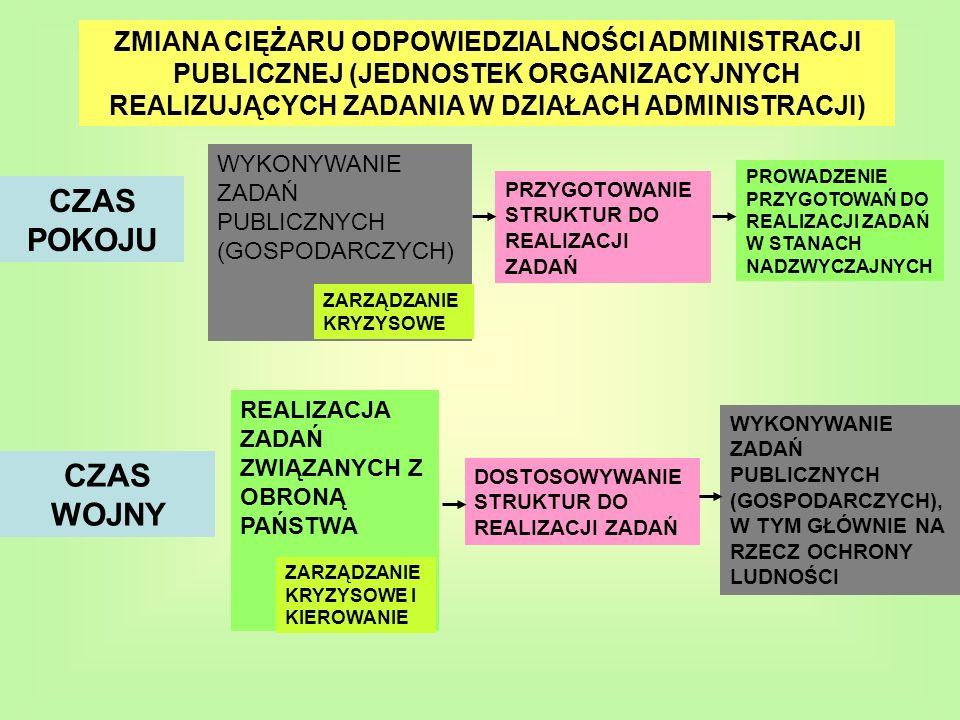 ZMIANA CIĘŻARU ODPOWIEDZIALNOŚCI ADMINISTRACJI PUBLICZNEJ (JEDNOSTEK ORGANIZACYJNYCH REALIZUJĄCYCH ZADANIA W DZIAŁACH ADMINISTRACJI)