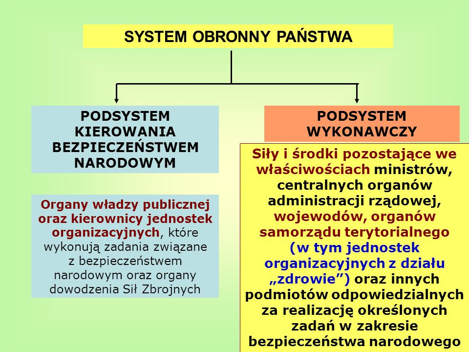 SYSTEM OBRONNY PAŃSTWA PODSYSTEM KIEROWANIA BEZPIECZEŃSTWEM NARODOWYM