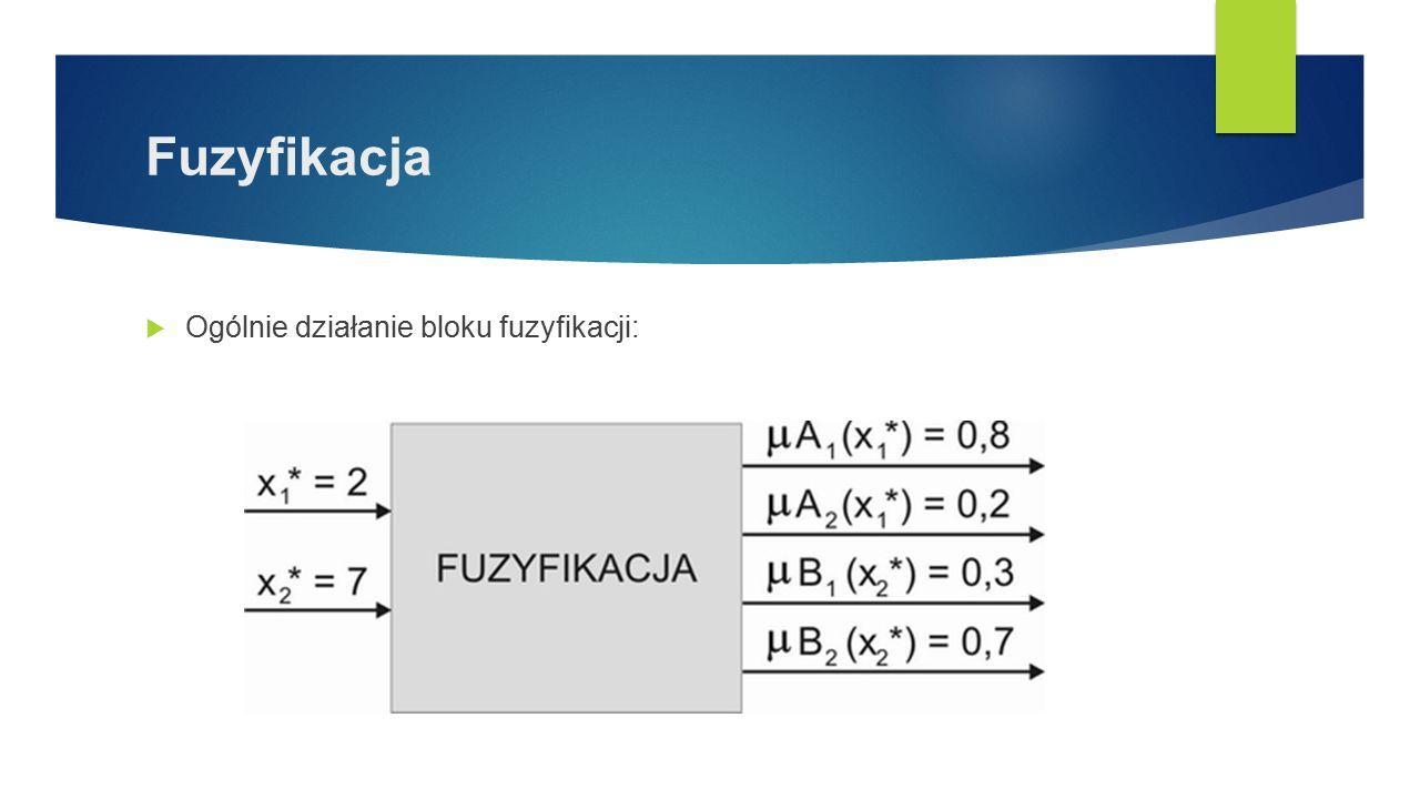Fuzyfikacja Ogólnie działanie bloku fuzyfikacji: