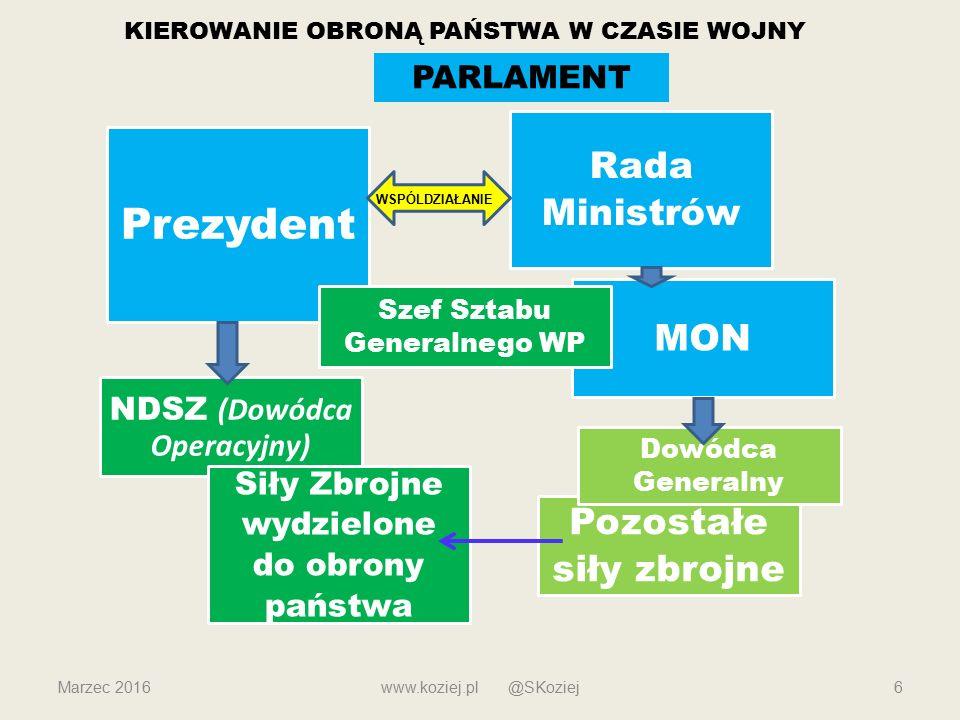 Prezydent Rada Ministrów MON Pozostałe siły zbrojne PARLAMENT
