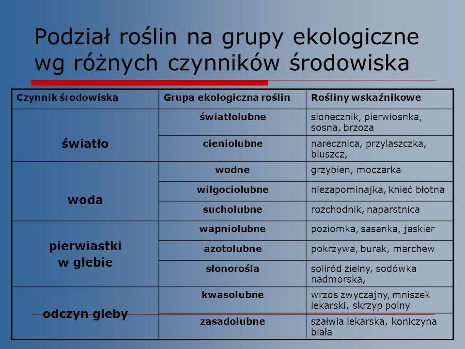 Podział roślin na grupy ekologiczne wg różnych czynników środowiska