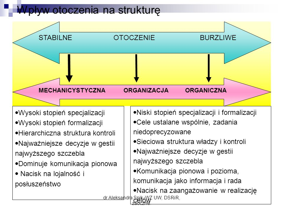 Wpływ otoczenia na strukturę