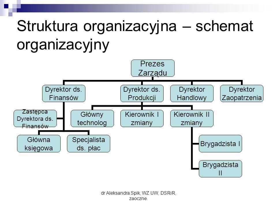 Struktura organizacyjna – schemat organizacyjny