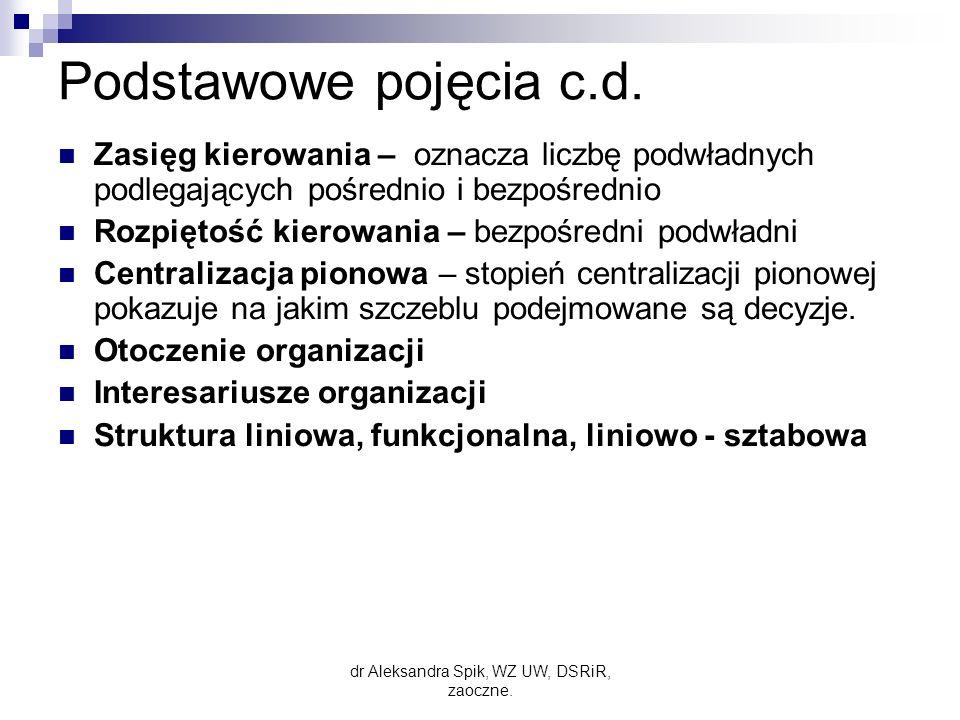 dr Aleksandra Spik, WZ UW, DSRiR, zaoczne.