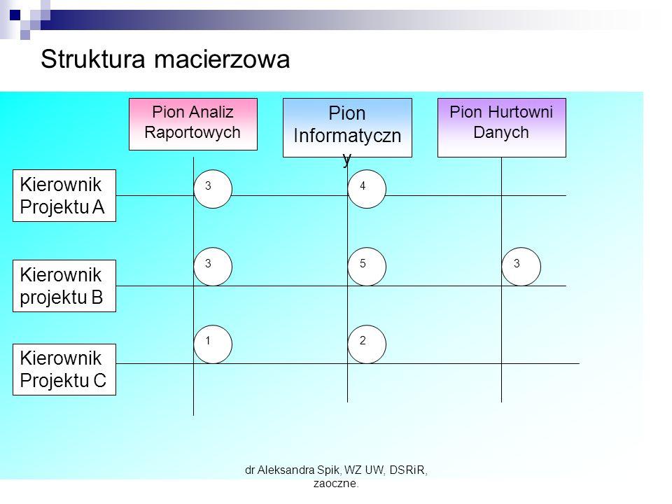 Struktura macierzowa Pion Informatyczny Kierownik Projektu A
