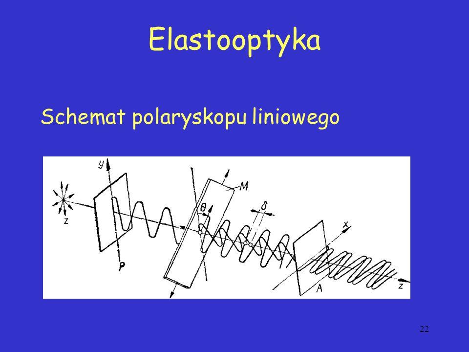 Elastooptyka Schemat polaryskopu liniowego 22