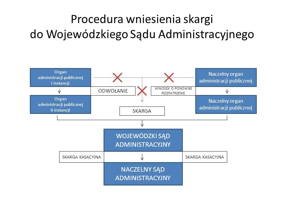 Procedura wniesienia skargi do Wojewódzkiego Sądu Administracyjnego