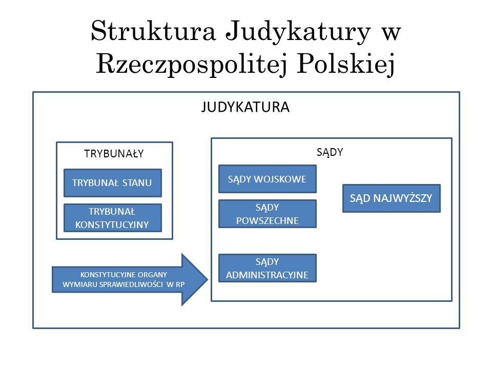 Struktura Judykatury w Rzeczpospolitej Polskiej
