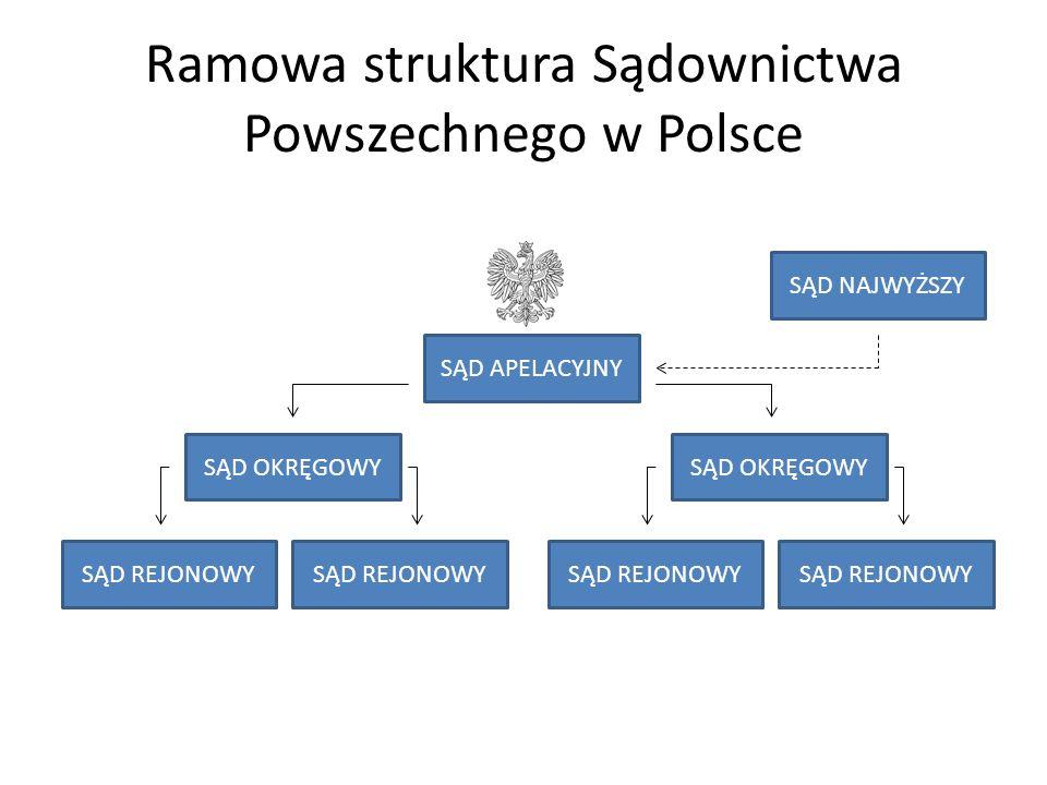 Ramowa struktura Sądownictwa Powszechnego w Polsce
