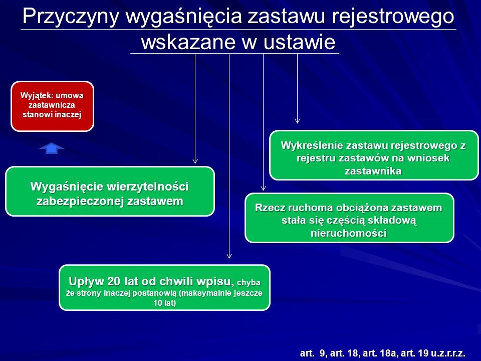 Przyczyny wygaśnięcia zastawu rejestrowego wskazane w ustawie