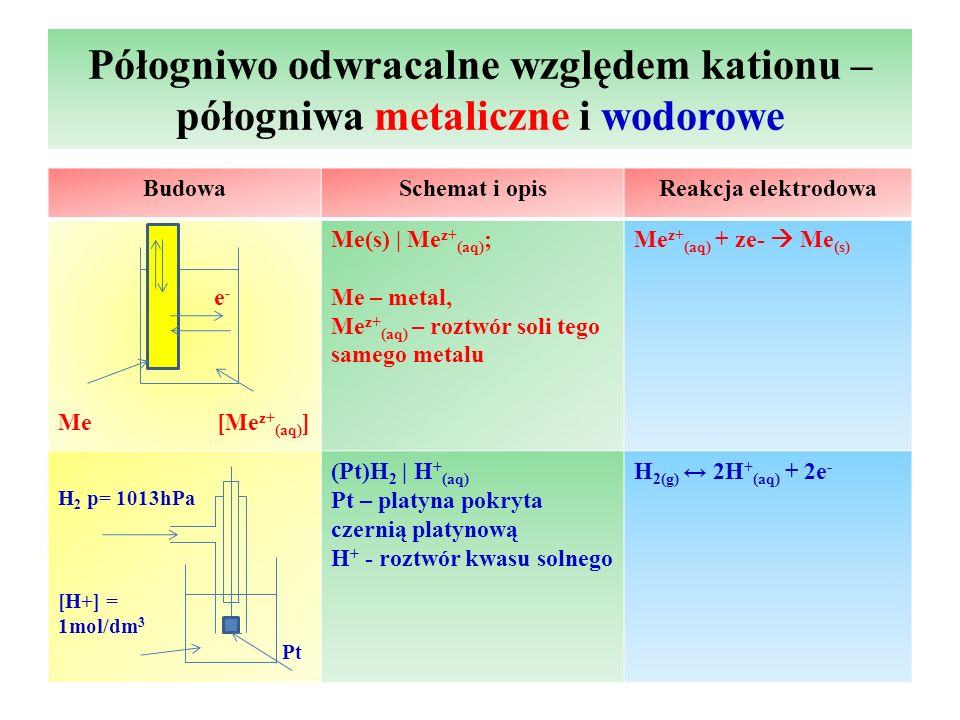 Półogniwo odwracalne względem kationu – półogniwa metaliczne i wodorowe