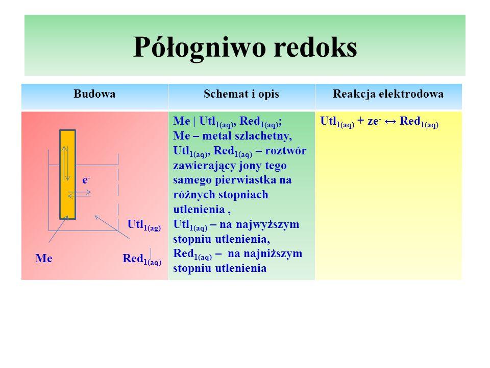 Półogniwo redoks Budowa Schemat i opis Reakcja elektrodowa e- Utl1(ag)