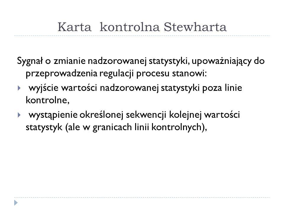 Karta kontrolna Stewharta