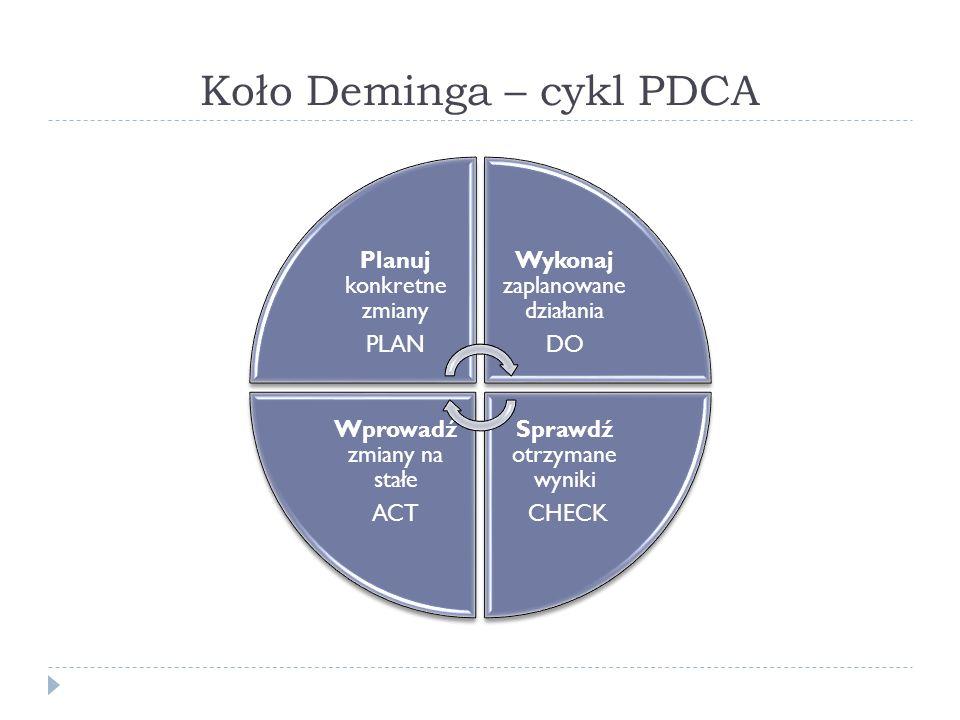 Koło Deminga – cykl PDCA