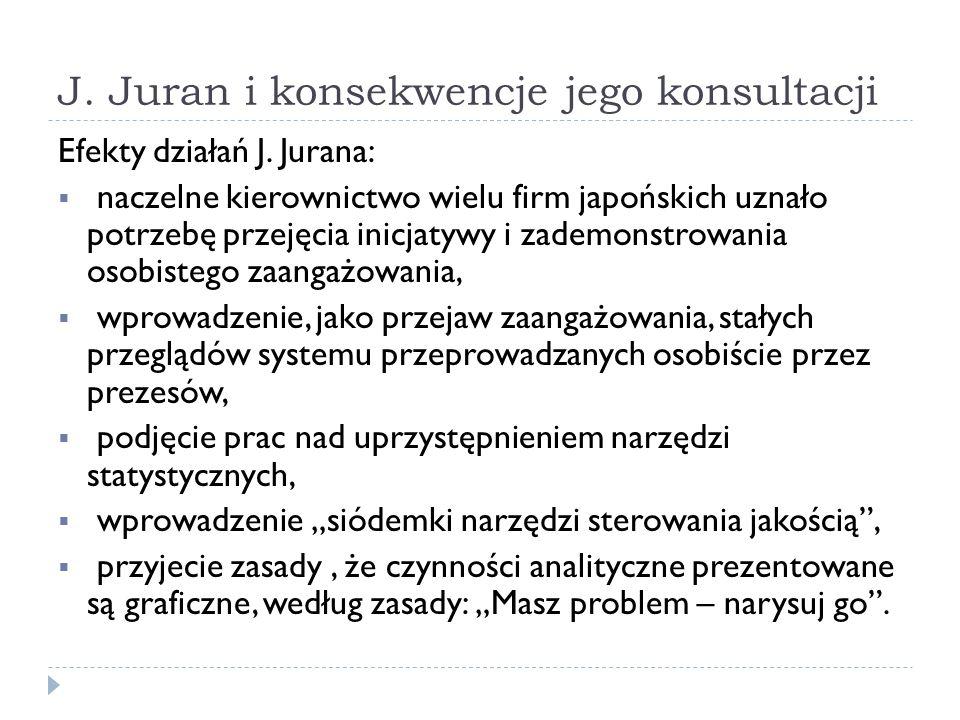 J. Juran i konsekwencje jego konsultacji