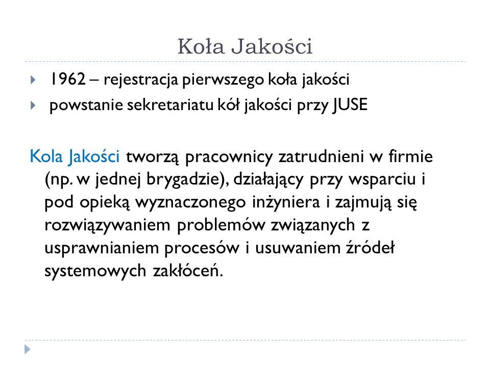 Koła Jakości 1962 – rejestracja pierwszego koła jakości. powstanie sekretariatu kół jakości przy JUSE.