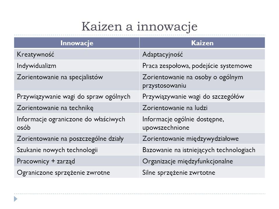 Kaizen a innowacje Innowacje Kaizen Kreatywność Adaptacyjność