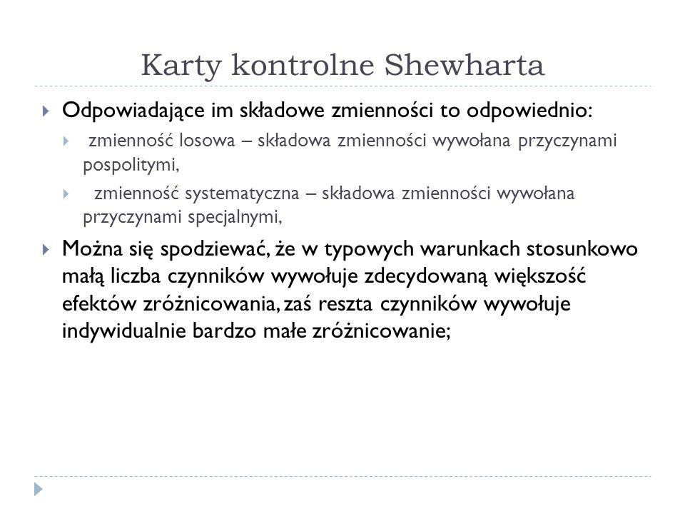 Karty kontrolne Shewharta