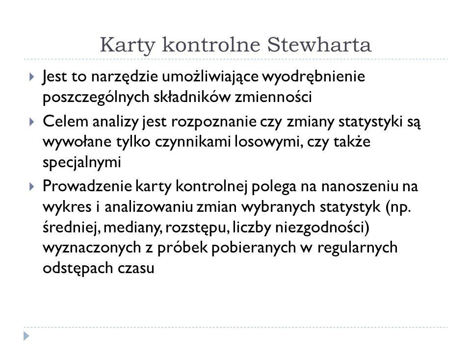 Karty kontrolne Stewharta