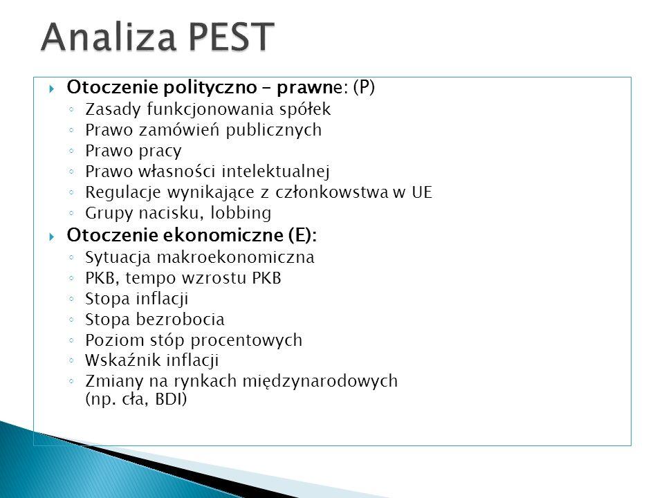Analiza PEST Otoczenie polityczno – prawne: (P)