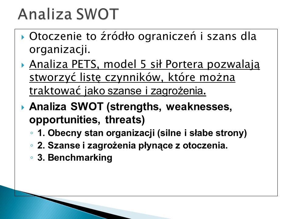 Analiza SWOT Otoczenie to źródło ograniczeń i szans dla organizacji.