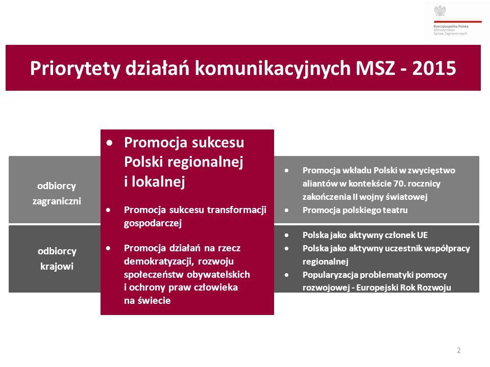 Priorytety działań komunikacyjnych MSZ - 2015