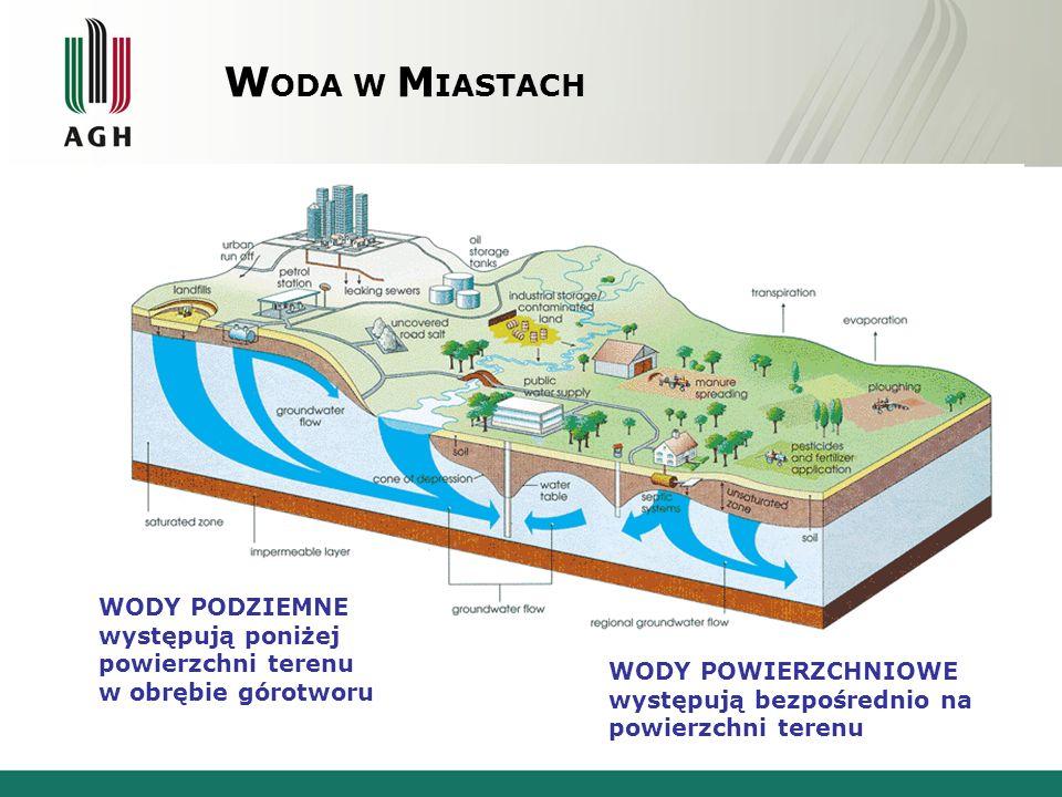 WODA W MIASTACH WODY PODZIEMNE