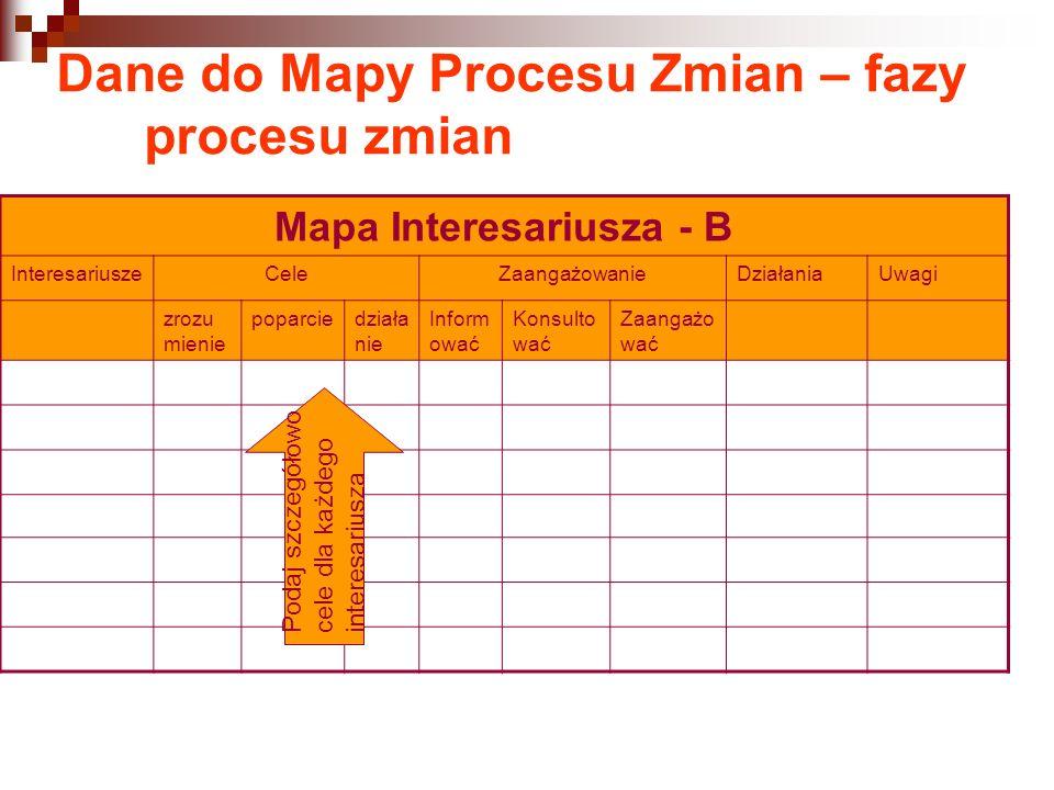 Dane do Mapy Procesu Zmian – fazy procesu zmian