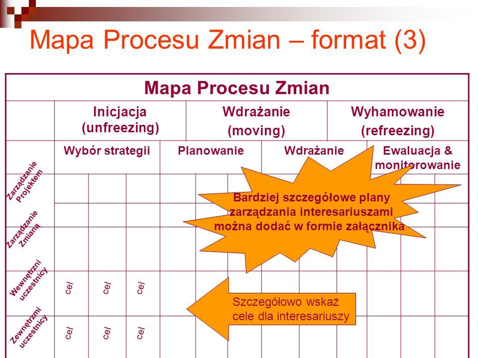 Mapa Procesu Zmian – format (3)