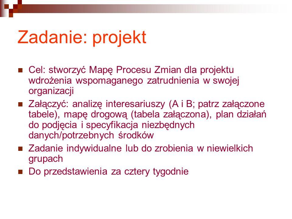 Zadanie: projekt Cel: stworzyć Mapę Procesu Zmian dla projektu wdrożenia wspomaganego zatrudnienia w swojej organizacji.