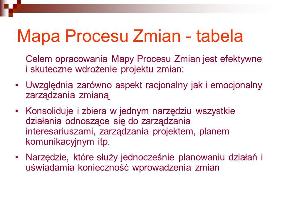 Mapa Procesu Zmian - tabela