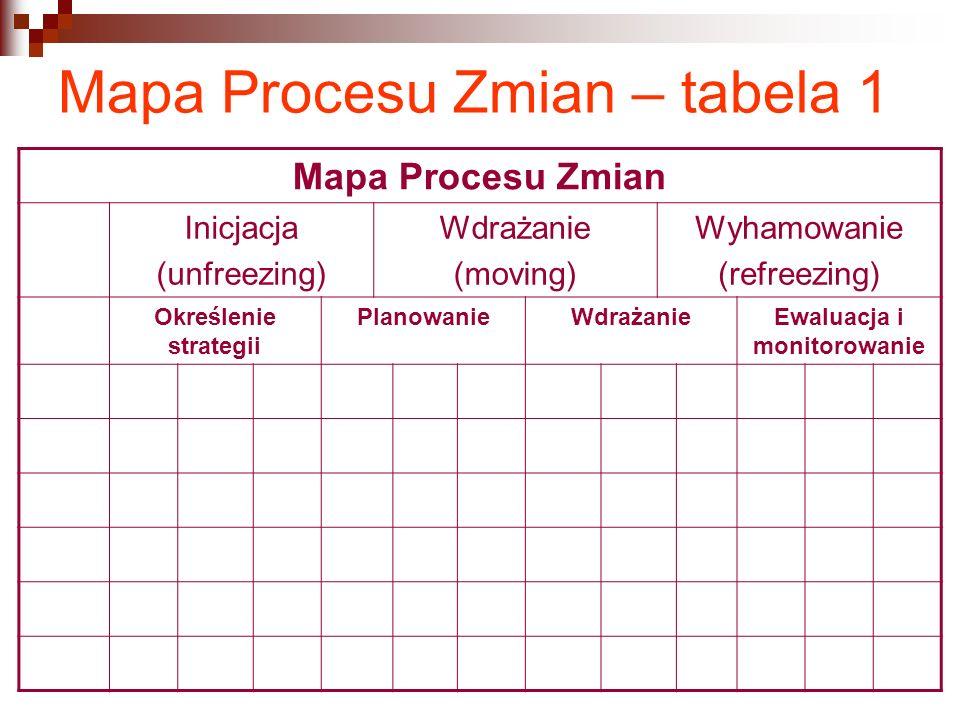 Mapa Procesu Zmian – tabela 1