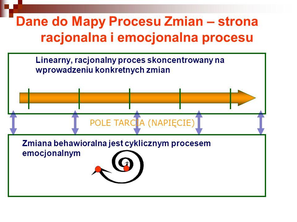 Dane do Mapy Procesu Zmian – strona racjonalna i emocjonalna procesu