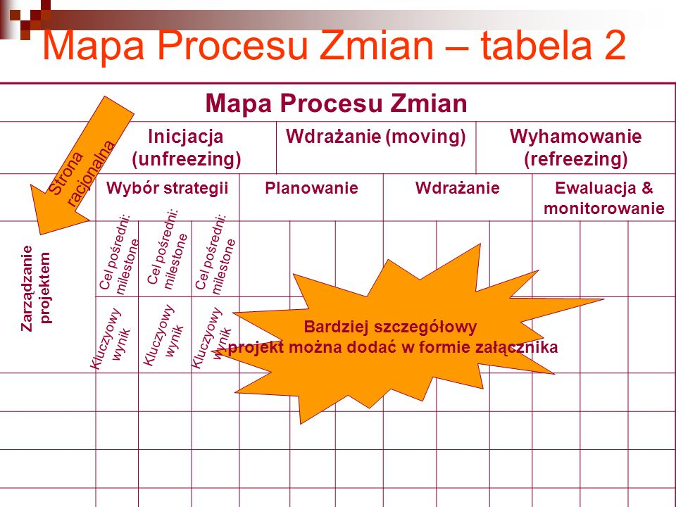 Mapa Procesu Zmian – tabela 2