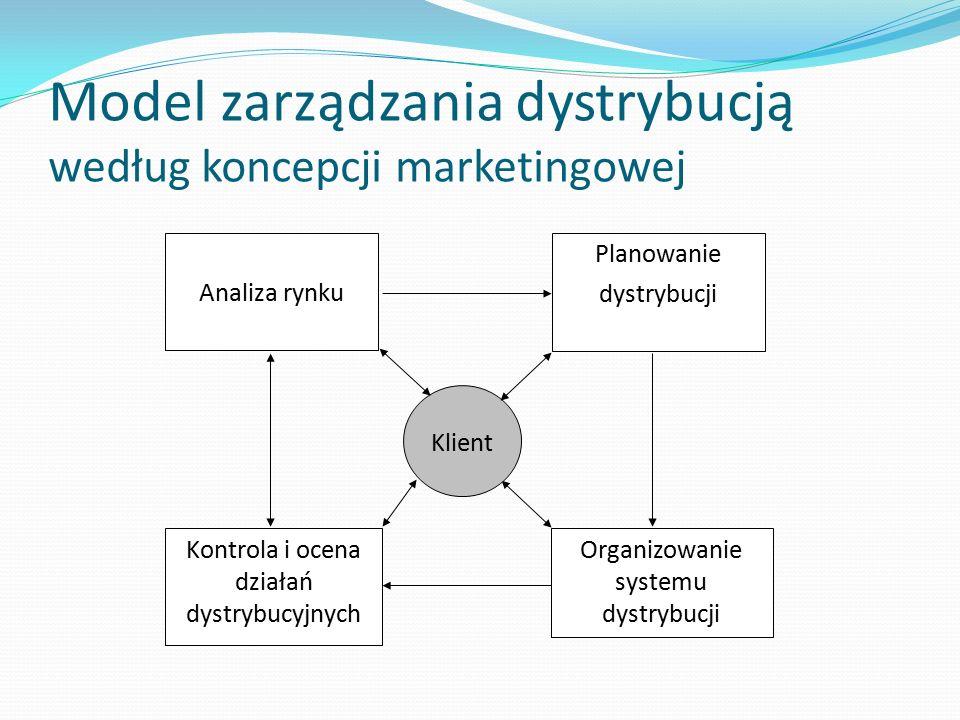 Model zarządzania dystrybucją według koncepcji marketingowej