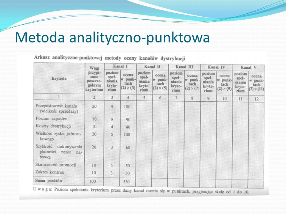 Metoda analityczno-punktowa