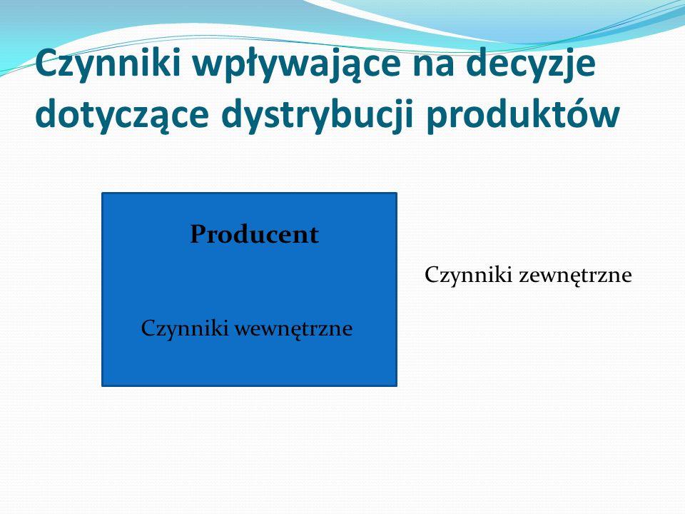 Czynniki wpływające na decyzje dotyczące dystrybucji produktów